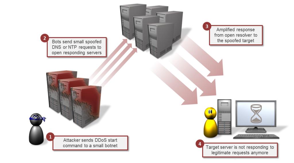 DDoS-angreb, sådan foregår det