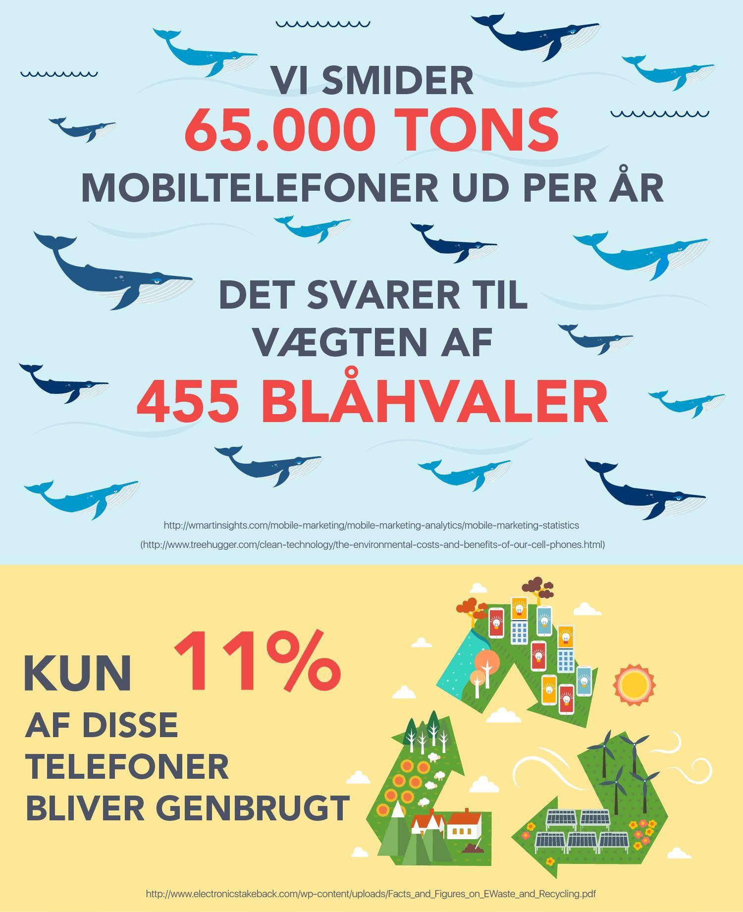 smartphones genbrug