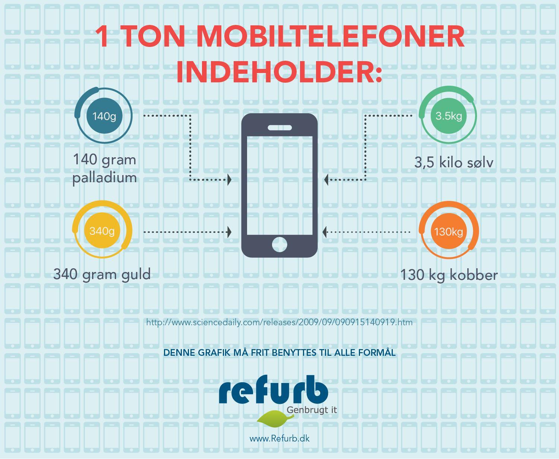 smartphones og genbrug