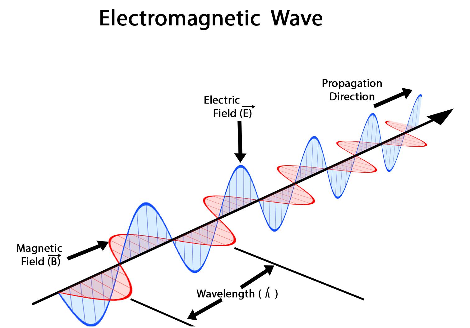em-waves-new-2